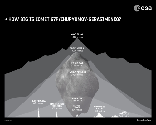 26nov-racc1esa-rosetta_how-big-is_comet_67P